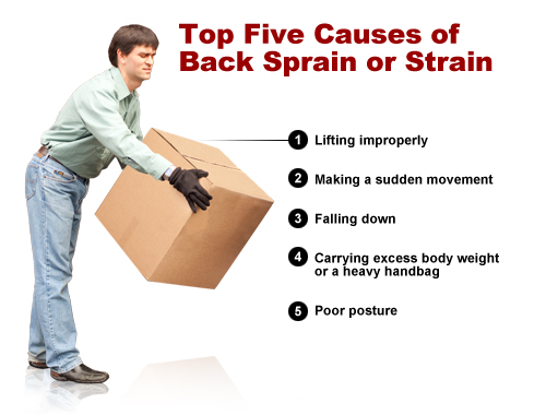 What Is Low Back Pain And What Are The Causes